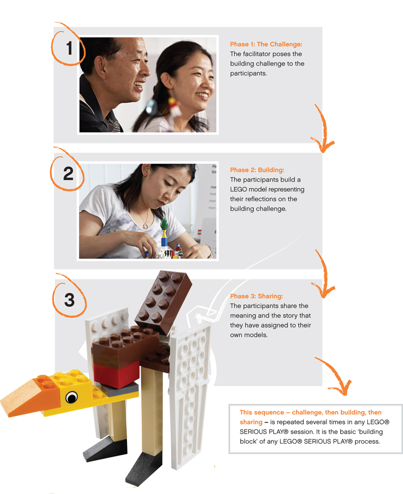 The three basic phases of the LEGO® SERIOUS PLAY® process structure are